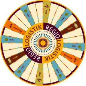 Regiologistik Glücksrad